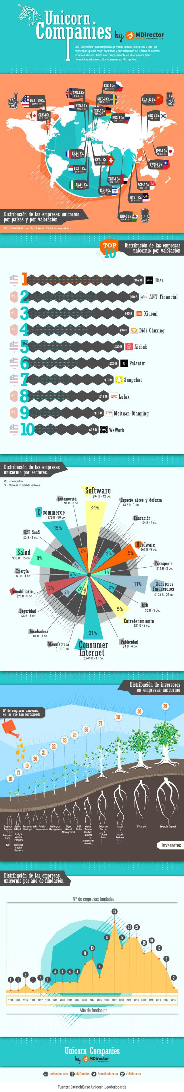 Startup Unicornio Algo más que une a UBER y Airbnb